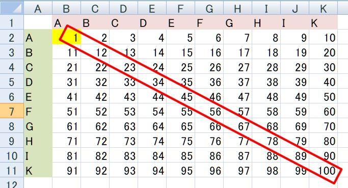 【Excel裏技】F4キーの使い方:直前の操作を繰り返す(操作前)