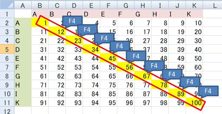 【Excel裏技】F4キーの使い方:直前の操作を繰り返す(操作後)